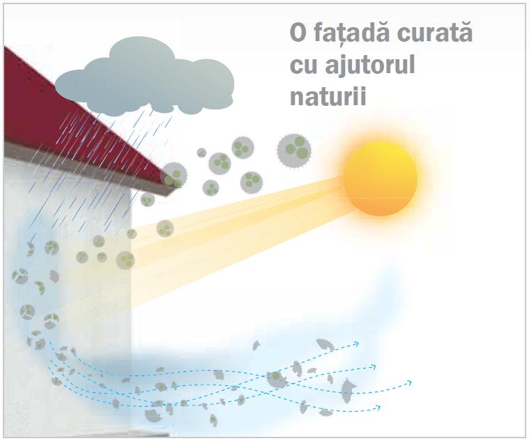 Efectul de autocuratare Nanopor de la Baumit
